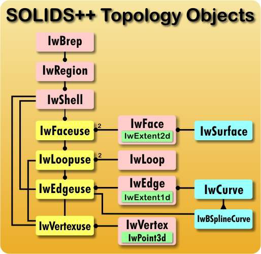Solids++ Object Diagram