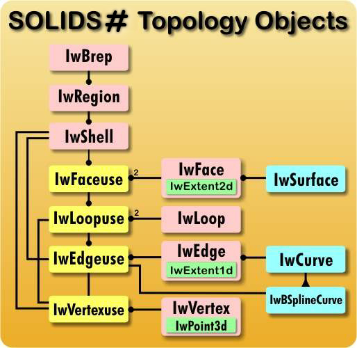 Solids Sharp Object Diagram